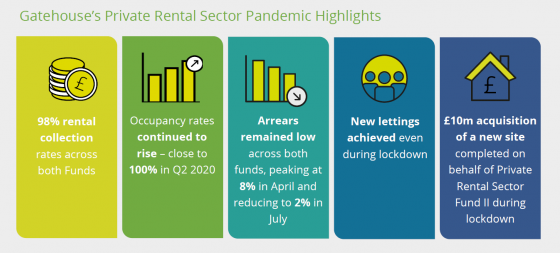 UK Build to Rent - Performance in a Pandemic report